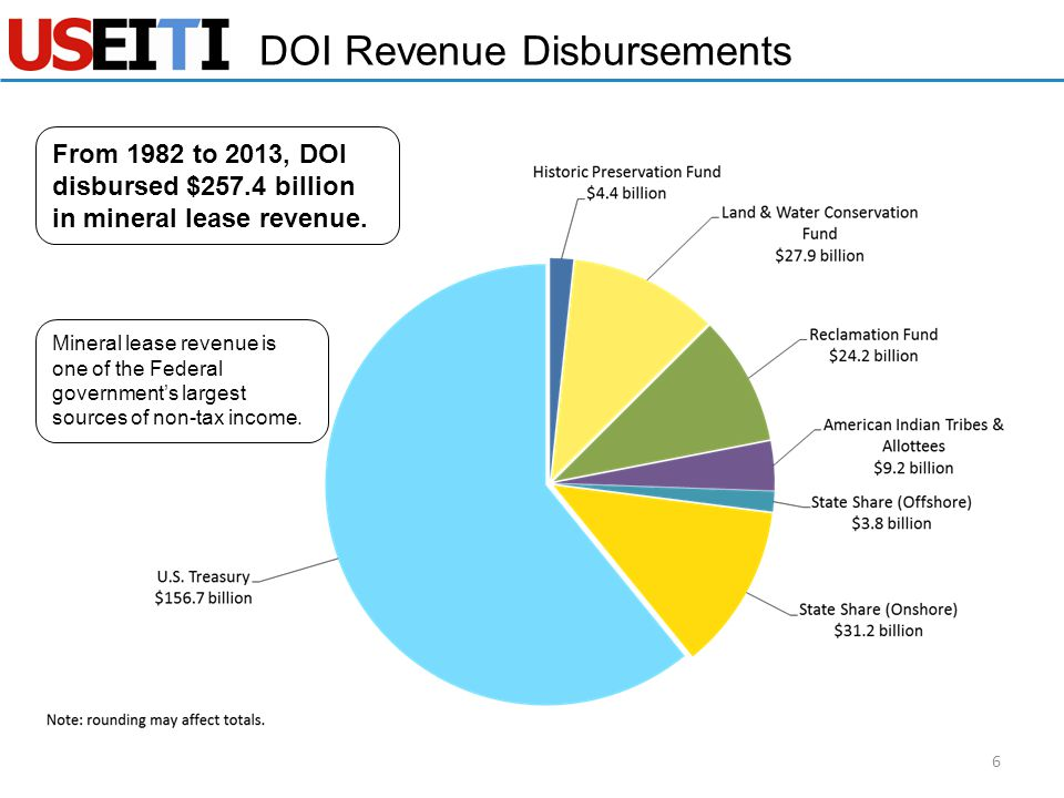 DOI Revenue Disbursements 6 Mineral lease revenue is one of the Federal government's largest sources of non-tax income. From 1982 to 2013, DOI disburs