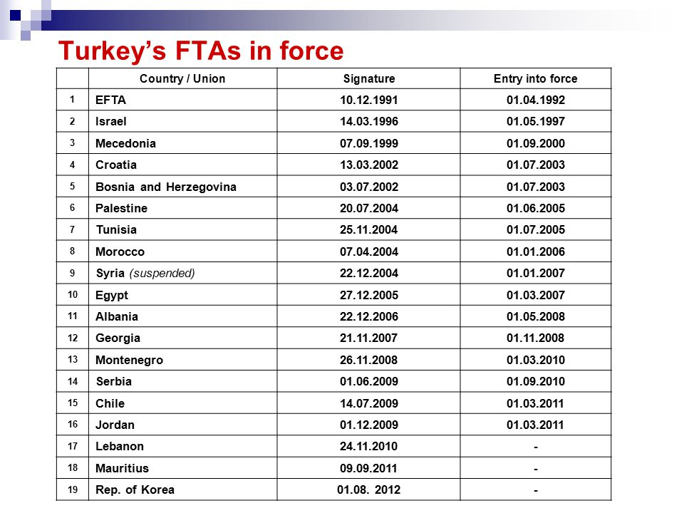 Turkey's FTAs in force Country / UnionSignatureEntry into force 1 EFTA10.12.199101.04.1992 2 Israel14.03.199601.05.1997 3 Mecedonia07.09.199901.09.200