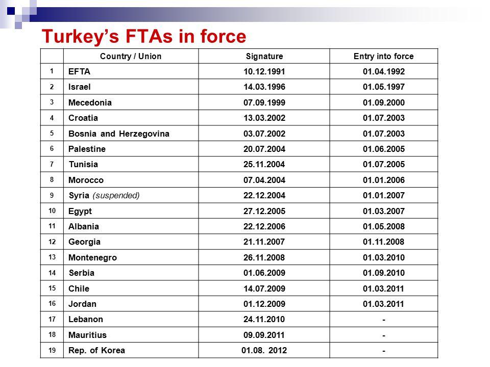 Turkey's FTAs in force Country / UnionSignatureEntry into force 1 EFTA10.12.199101.04.1992 2 Israel14.03.199601.05.1997 3 Mecedonia07.09.199901.09.2000 4 Croatia13.03.200201.07.2003 5 Bosnia and Herzegovina03.07.200201.07.2003 6 Palestine20.07.200401.06.2005 7 Tunisia25.11.200401.07.2005 8 Morocco07.04.200401.01.2006 9 Syria (suspended)22.12.200401.01.2007 10 Egypt27.12.200501.03.2007 11 Albania22.12.200601.05.2008 12 Georgia21.11.200701.11.2008 13 Montenegro26.11.200801.03.2010 14 Serbia01.06.200901.09.2010 15 Chile14.07.200901.03.2011 16 Jordan01.12.200901.03.2011 17 Lebanon24.11.2010- 18 Mauritius09.09.2011- 19 Rep.