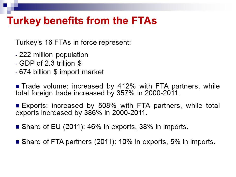Turkey benefits from the FTAs Turkey's 16 FTAs in force represent: - 222 million population - GDP of 2.3 trillion $ - 674 billion $ import market Trad