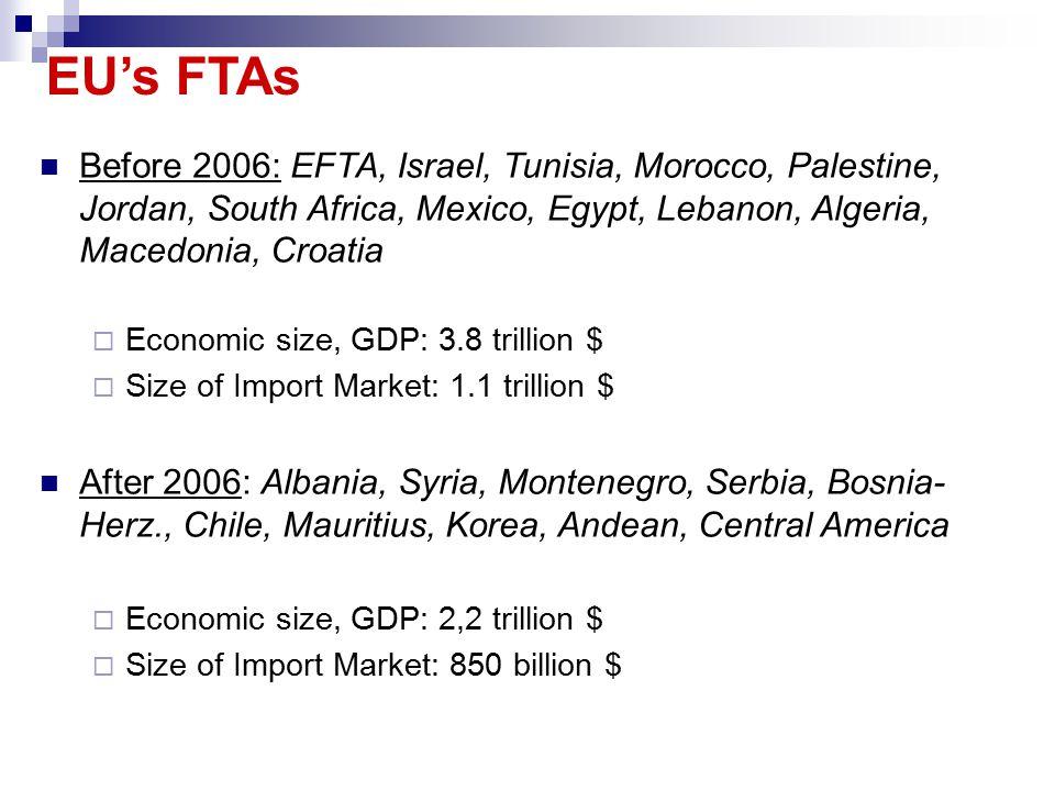 Before 2006: EFTA, Israel, Tunisia, Morocco, Palestine, Jordan, South Africa, Mexico, Egypt, Lebanon, Algeria, Macedonia, Croatia  Economic size, GDP