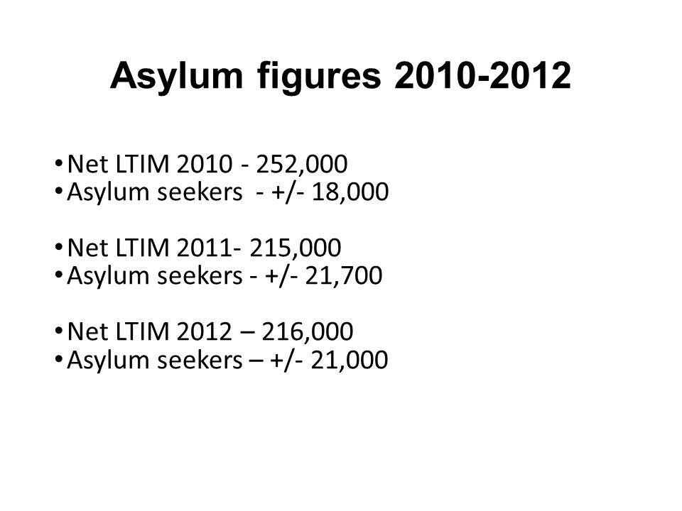 Asylum figures 2010-2012 Net LTIM 2010 - 252,000 Asylum seekers - +/- 18,000 Net LTIM 2011- 215,000 Asylum seekers - +/- 21,700 Net LTIM 2012 – 216,00