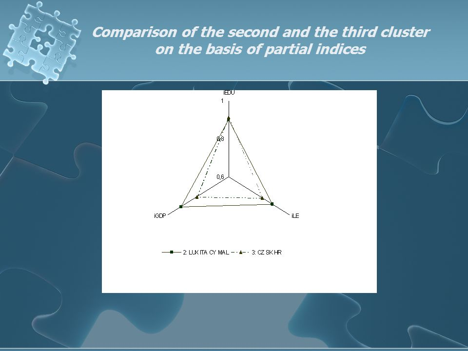 Comparison of the second and the third cluster on the basis of partial indices