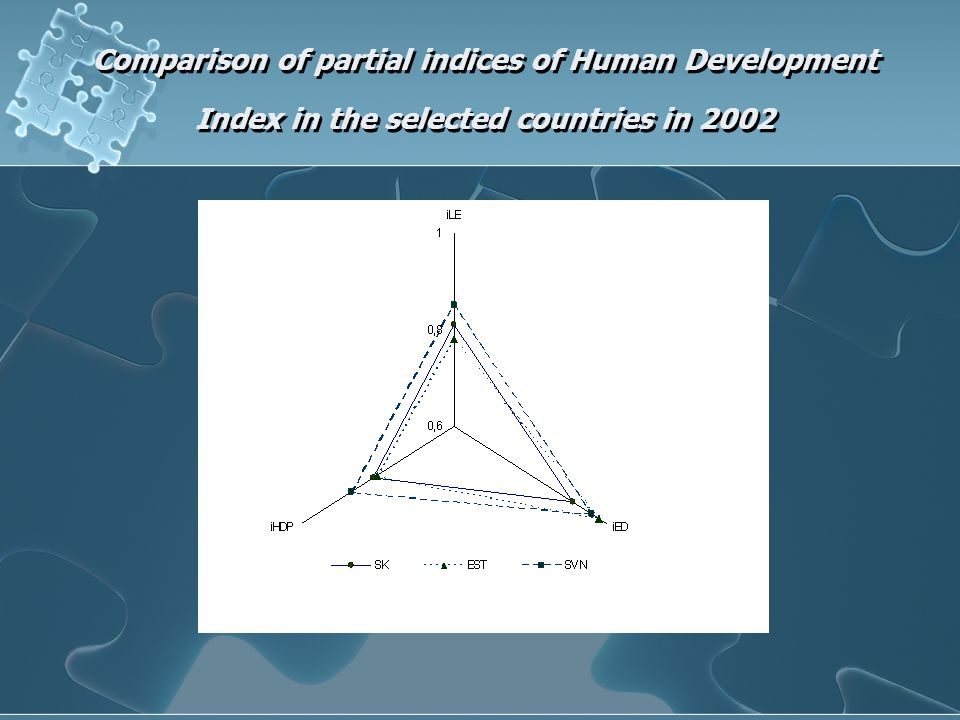 Comparison of partial indices of Human Development Index in the selected countries in 2002