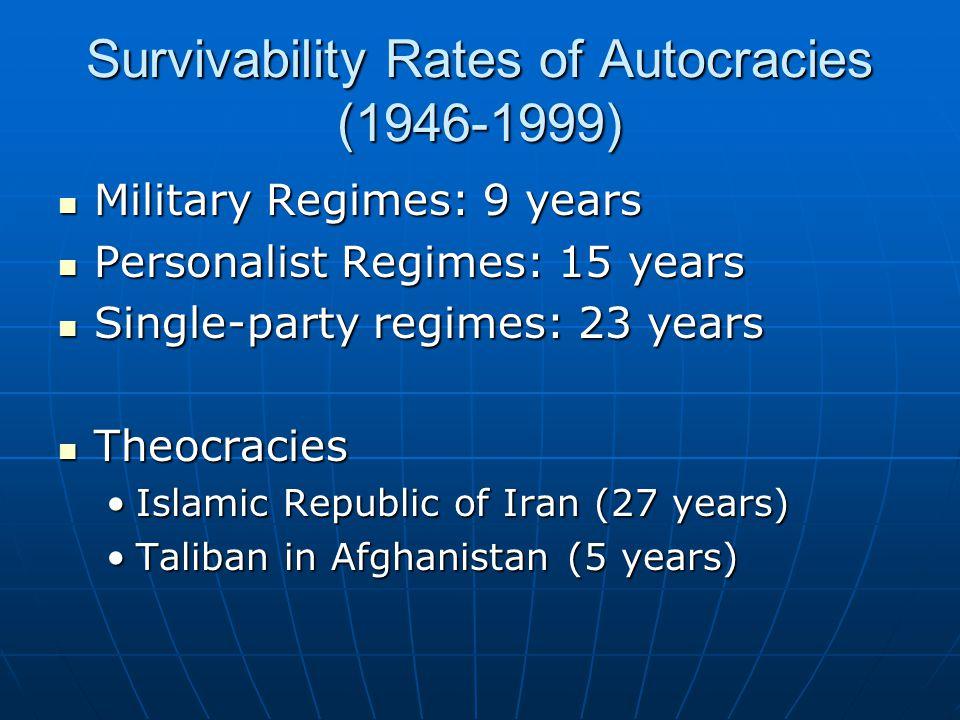 Survivability Rates of Autocracies (1946-1999) Military Regimes: 9 years Military Regimes: 9 years Personalist Regimes: 15 years Personalist Regimes: