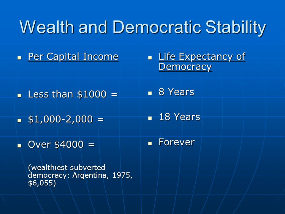 Wealth and Democratic Stability Per Capital Income Per Capital Income Less than $1000 = Less than $1000 = $1,000-2,000 = $1,000-2,000 = Over $4000 = O