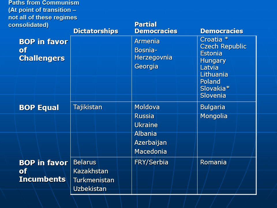 DictatorshipsPartialDemocraciesDemocracies BOP in favor of Challengers Armenia Bosnia- Herzegovnia Georgia Croatia * Czech Republic EstoniaHungaryLatviaLithuaniaPolandSlovakia*Slovenia BOP Equal TajikistanMoldovaRussiaUkraineAlbaniaAzerbaijanMacedoniaBulgariaMongolia BOP in favor of Incumbents BelarusKazakhstanTurkmenistanUzbekistanFRY/SerbiaRomania Paths from Communism (At point of transition – not all of these regimes consolidated)