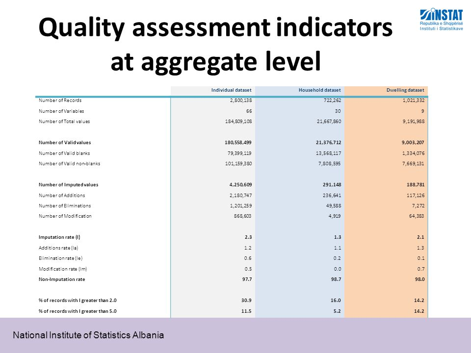 National Institute of Statistics Albania Quality assessment indicators at aggregate level Individual dataset Household dataset Dwelling dataset Number of Records 2,800,138 722,262 1,021,332 Number of Variables 66 30 9 Number of Total values 184,809,108 21,667,860 9,191,988 Number of Valid values 180,558,49921,376,712 9,003,207 Number of Valid blanks 79,399,11913,568,117 1,334,076 Number of Valid non-blanks 101,159,3807,808,595 7,669,131 Number of Imputed values 4,250,609 291,148 188,781 Number of Additions 2,180,747 236,641 117,126 Number of Eliminations 1,201,259 49,588 7,272 Number of Modification 868,603 4,919 64,383 Imputation rate (I) 2.3 1.3 2.1 Additions rate (Ia) 1.2 1.1 1.3 Elimination rate (Ie) 0.6 0.2 0.1 Modification rate (Im) 0.5 0.0 0.7 Non-Imputation rate 97.7 98.7 98.0 % of records with I greater than 2.030.916.014.2 % of records with I greater than 5.011.55.214.2