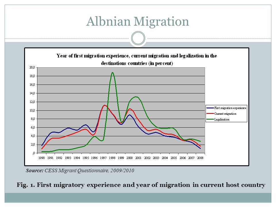 Albanian Migration/Push and pull factors Fig.2.