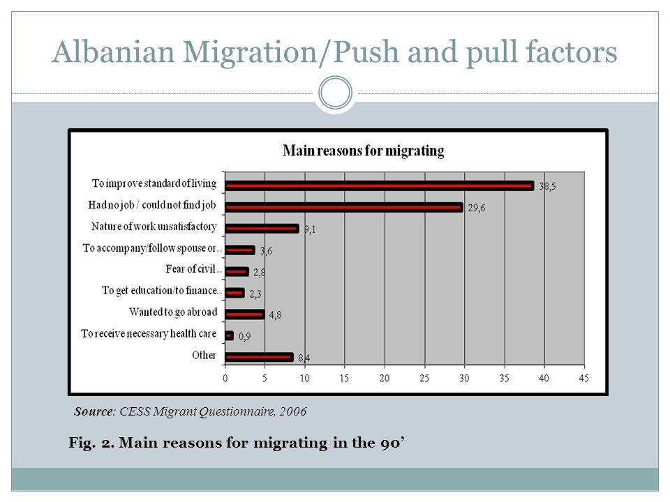 Albanian Migration Fig.3.