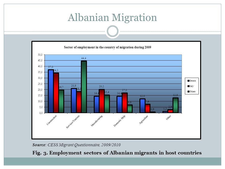 Albanian Brain Drain Source: CESS, 2008 Fig.4.