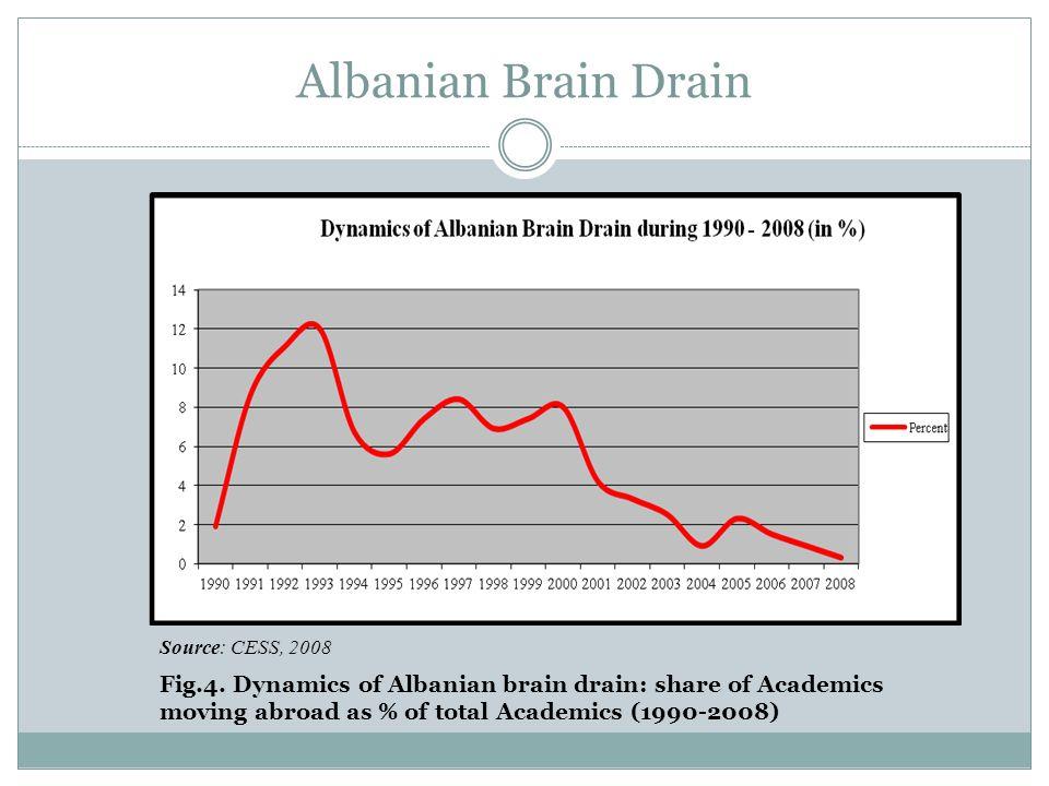 Albanian Brain Drain Source: CESS, 2008 Fig.5.