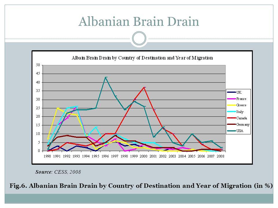 Diaspora Option Source: CESS., Updating the database of overseas graduates, 2004 Fig.
