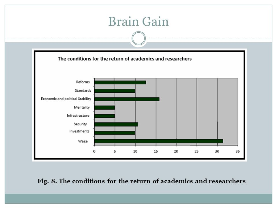 Brain Gain Fig. 8. The conditions for the return of academics and researchers