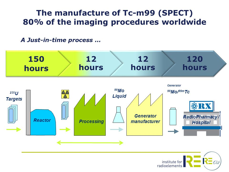 A Just-in-time process … Processing Generator manufacturer Reactor 235 U Targets 99 Mo Liquid Generator 99 Mo/ 99m Tc RadioPharmacy / Hospital The manufacture of Tc-m99 (SPECT) 80% of the imaging procedures worldwide 150 hours 12 hours 120 hours