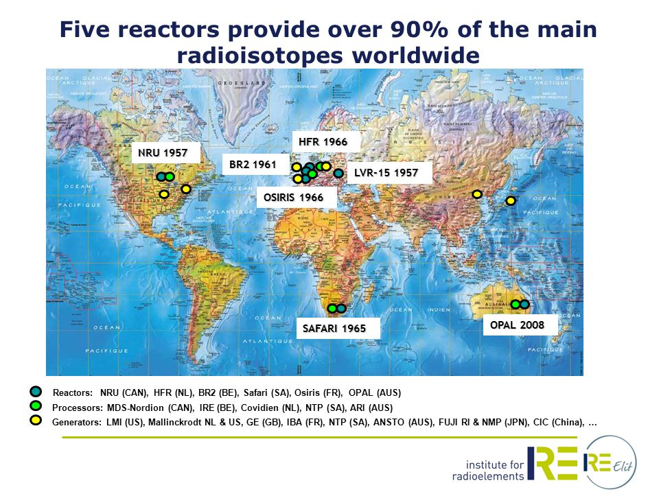 Reactors: NRU (CAN), HFR (NL), BR2 (BE), Safari (SA), Osiris (FR), OPAL (AUS) Processors: MDS-Nordion (CAN), IRE (BE), Covidien (NL), NTP (SA), ARI (AUS) Generators: LMI (US), Mallinckrodt NL & US, GE (GB), IBA (FR), NTP (SA), ANSTO (AUS), FUJI RI & NMP (JPN), CIC (China), … Five reactors provide over 90% of the main radioisotopes worldwide HFR 1966 BR2 1961 OSIRIS 1966 SAFARI 1965 NRU 1957 OPAL 2008 LVR-15 1957