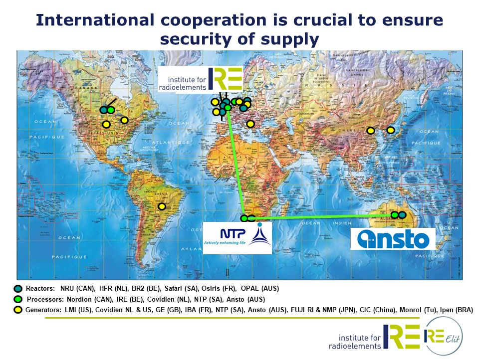 Reactors: NRU (CAN), HFR (NL), BR2 (BE), Safari (SA), Osiris (FR), OPAL (AUS) Processors: Nordion (CAN), IRE (BE), Covidien (NL), NTP (SA), Ansto (AUS) Generators: LMI (US), Covidien NL & US, GE (GB), IBA (FR), NTP (SA), Ansto (AUS), FUJI RI & NMP (JPN), CIC (China), Monrol (Tu), Ipen (BRA) BR2 1961 International cooperation is crucial to ensure security of supply