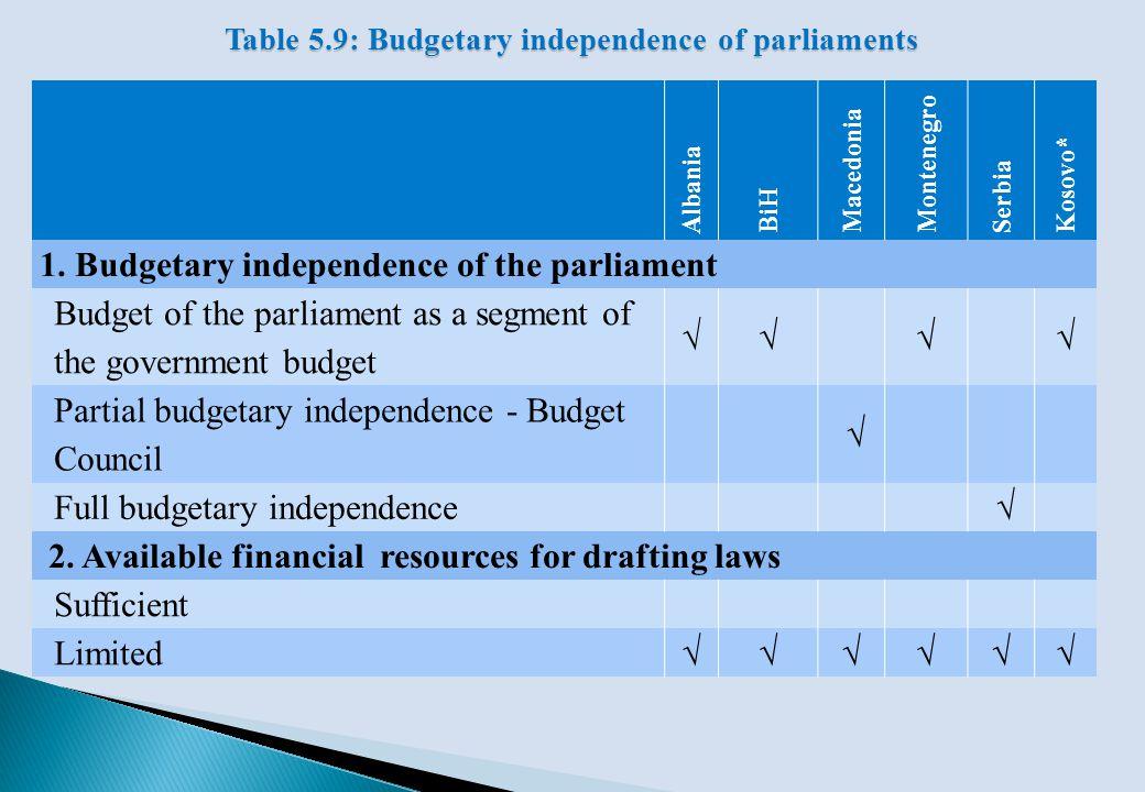 Albania BiH Macedonia Montenegro Serbia Kosovo* 1. Budgetary independence of the parliament Budget of the parliament as a segment of the government bu