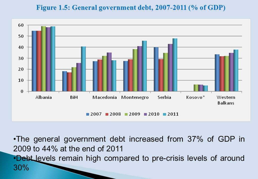 FDI inflows strongly affected by the crisis.In the pre-crisis period, FDI 5.688 mil.