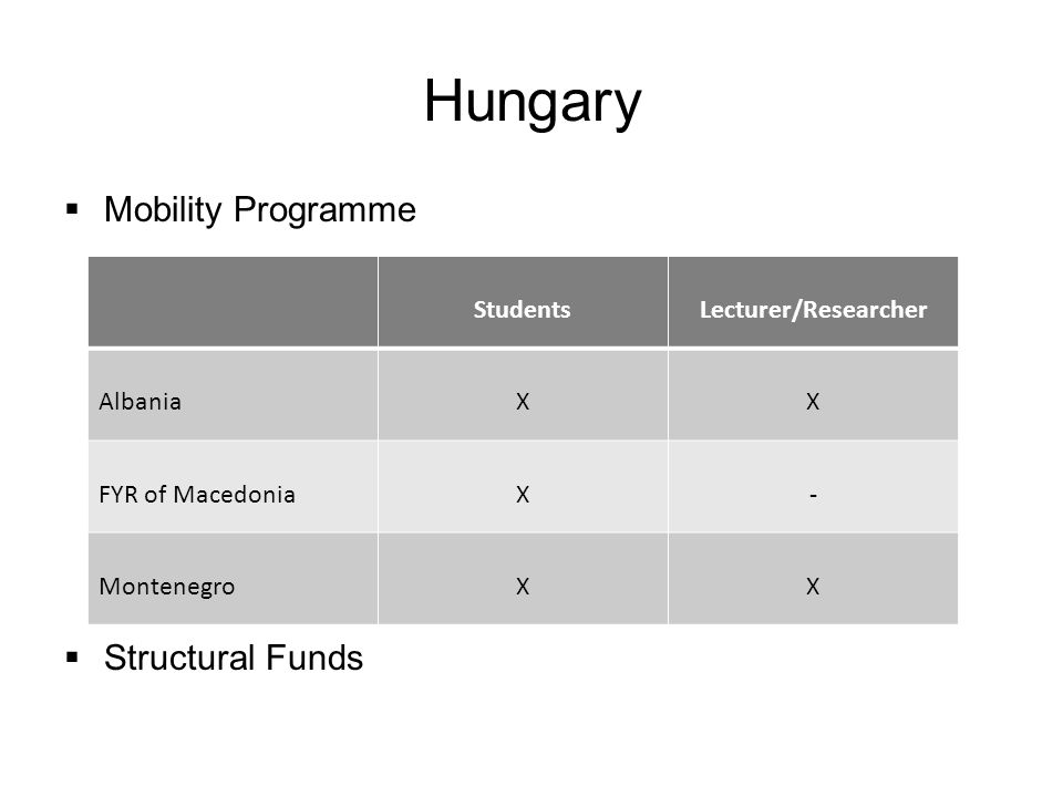 Hungary  Mobility Programme  Structural Funds StudentsLecturer/Researcher AlbaniaXX FYR of MacedoniaX- MontenegroXX