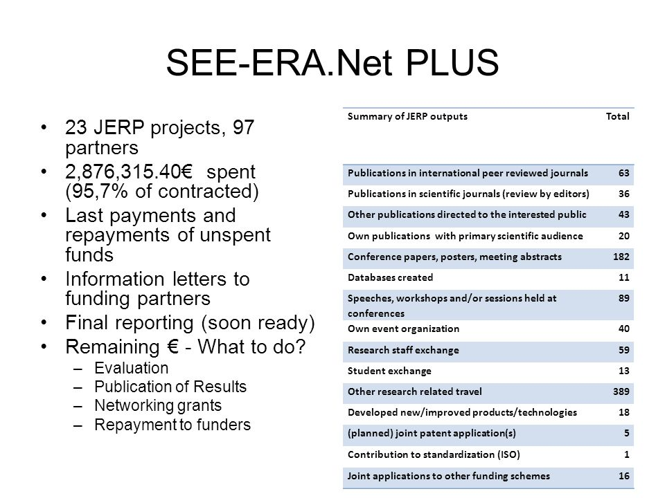 SEE-ERA.Net PLUS 23 JERP projects, 97 partners 2,876,315.40€ spent (95,7% of contracted) Last payments and repayments of unspent funds Information letters to funding partners Final reporting (soon ready) Remaining € - What to do.