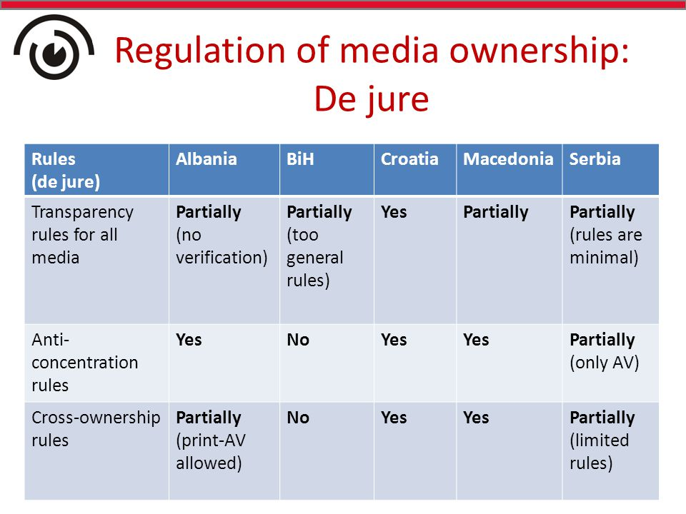 Regulation of media ownership: De jure Rules (de jure) AlbaniaBiHCroatiaMacedoniaSerbia Transparency rules for all media Partially (no verification) Partially (too general rules) YesPartiallyPartially (rules are minimal) Anti- concentration rules YesNoYes Partially (only AV) Cross-ownership rules Partially (print-AV allowed) NoYes Partially (limited rules)