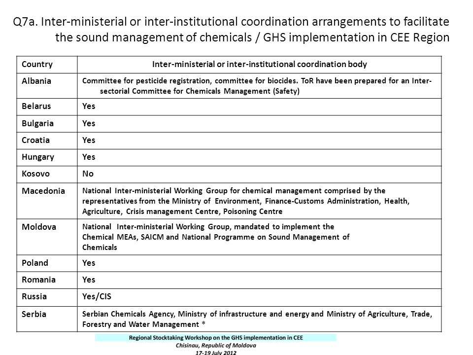Q7a. Inter-ministerial or inter-institutional coordination arrangements to facilitate the sound management of chemicals / GHS implementation in CEE Re