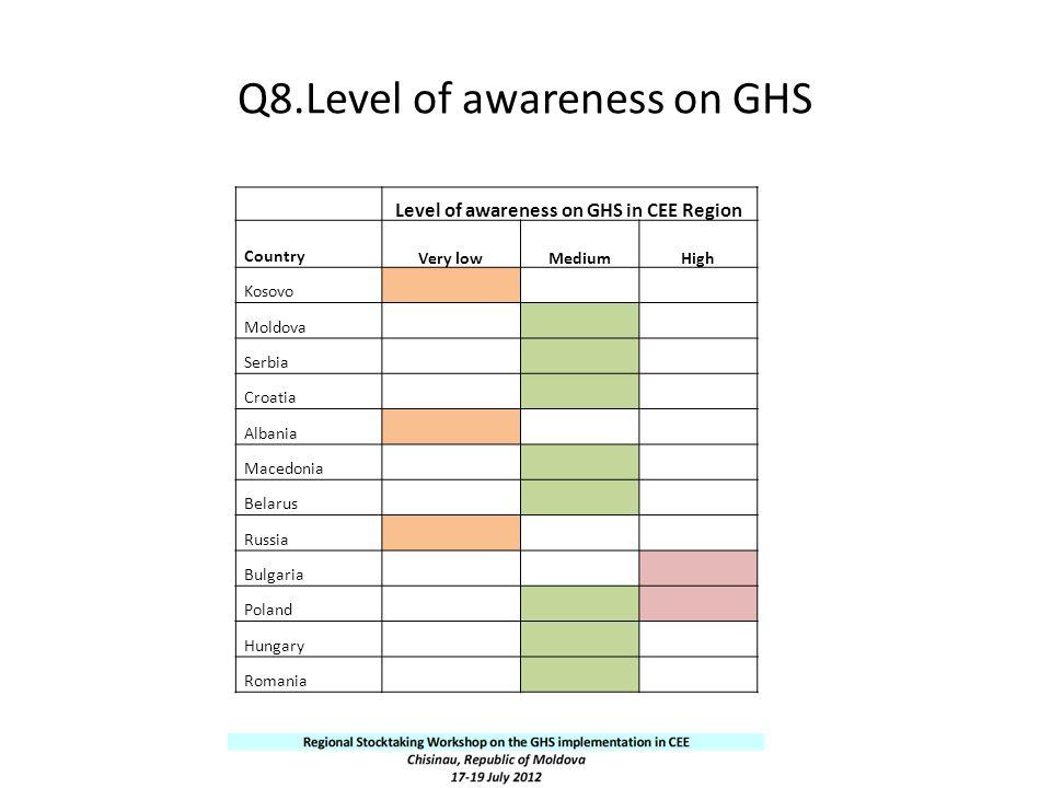 Q8.Level of awareness on GHS Level of awareness on GHS in CEE Region Country Very lowMediumHigh Kosovo Moldova Serbia Croatia Albania Macedonia Belaru