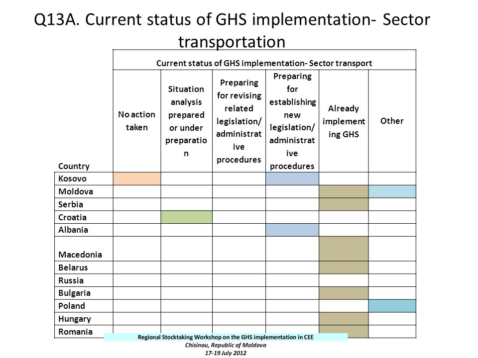 Q13A. Current status of GHS implementation- Sector transportation Country Current status of GHS implementation- Sector transport No action taken Situa