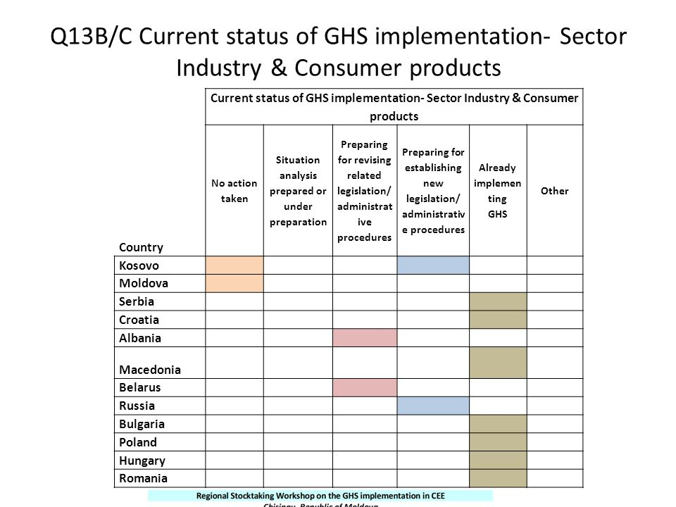 Q13B/C Current status of GHS implementation- Sector Industry & Consumer products Country Current status of GHS implementation- Sector Industry & Consu