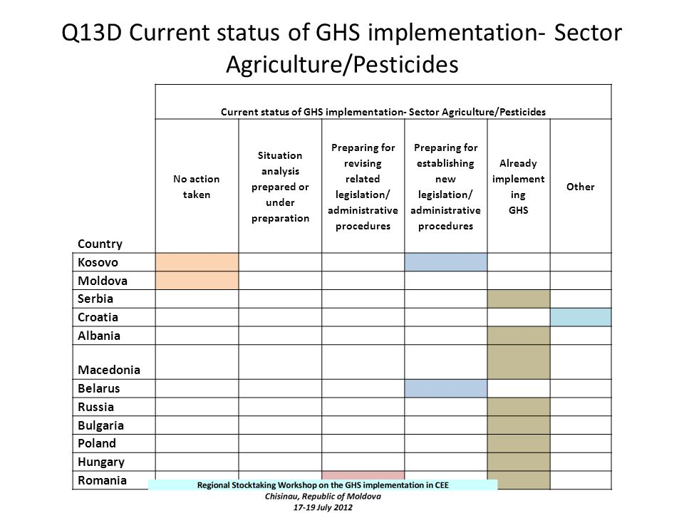 Q13D Current status of GHS implementation- Sector Agriculture/Pesticides Country Current status of GHS implementation- Sector Agriculture/Pesticides N