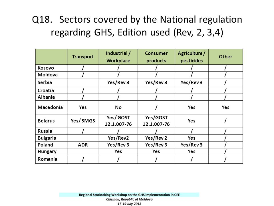 Q18.Sectors covered by the National regulation regarding GHS, Edition used (Rev, 2, 3,4) Transport Industrial / Workplace Consumer products Agricultur