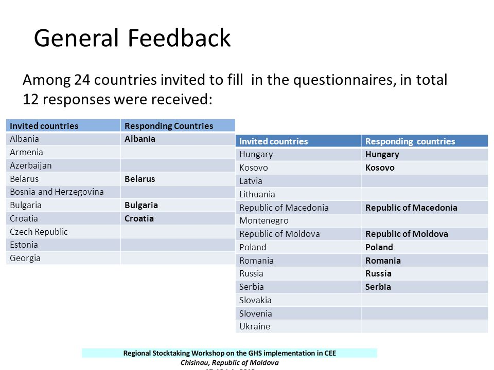 General Feedback Among 24 countries invited to fill in the questionnaires, in total 12 responses were received: Invited countriesResponding Countries