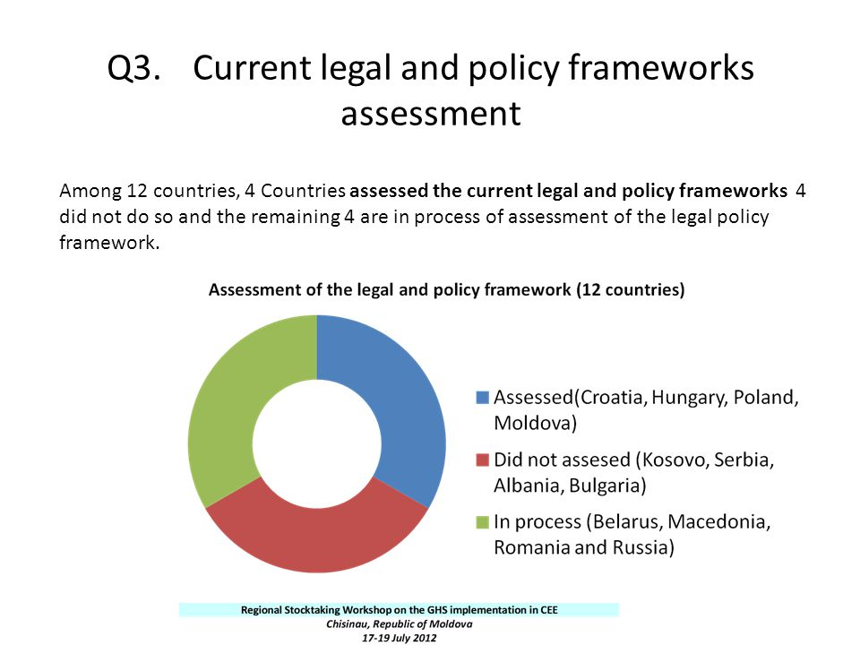 Q3.Current legal and policy frameworks assessment Among 12 countries, 4 Countries assessed the current legal and policy frameworks 4 did not do so and