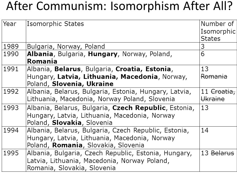 After Communism: Isomorphism After All.