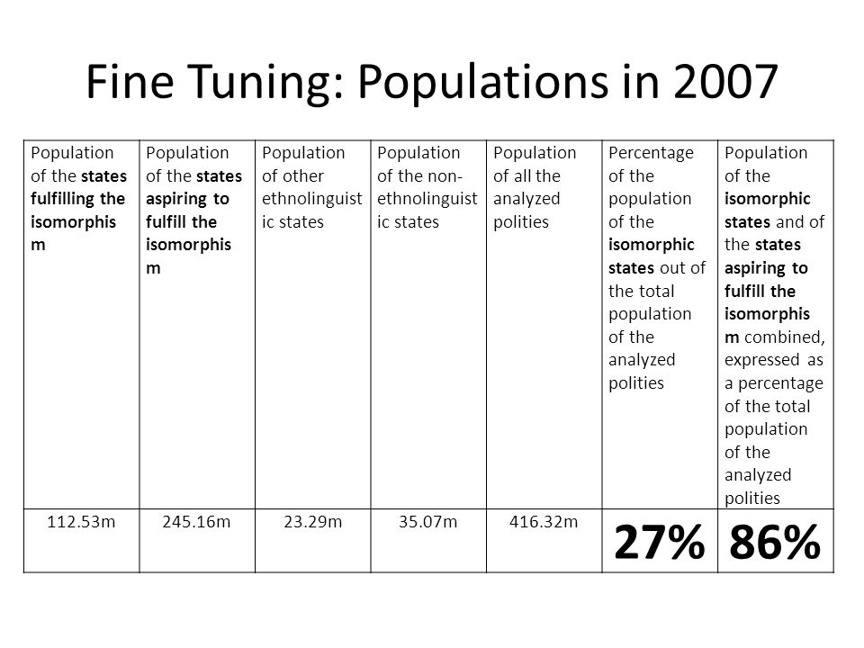 Fine Tuning: Populations in 2007 Population of the states fulfilling the isomorphis m Population of the states aspiring to fulfill the isomorphis m Population of other ethnolinguist ic states Population of the non- ethnolinguist ic states Population of all the analyzed polities Percentage of the population of the isomorphic states out of the total population of the analyzed polities Population of the isomorphic states and of the states aspiring to fulfill the isomorphis m combined, expressed as a percentage of the total population of the analyzed polities 112.53m245.16m23.29m35.07m416.32m 27%86%