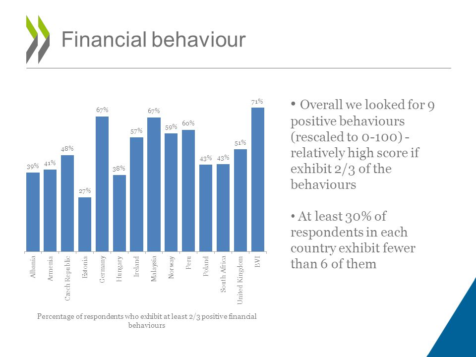 Overall we looked for 9 positive behaviours (rescaled to 0-100) - relatively high score if exhibit 2/3 of the behaviours At least 30% of respondents in each country exhibit fewer than 6 of them