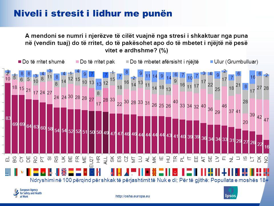 10 http://osha.europa.eu Ndryshimi në 100 përqind për shkak të përjashtimit të Nuk e di; Për të gjithë: Popullata e moshës 18+ Niveli i stresit i lidh