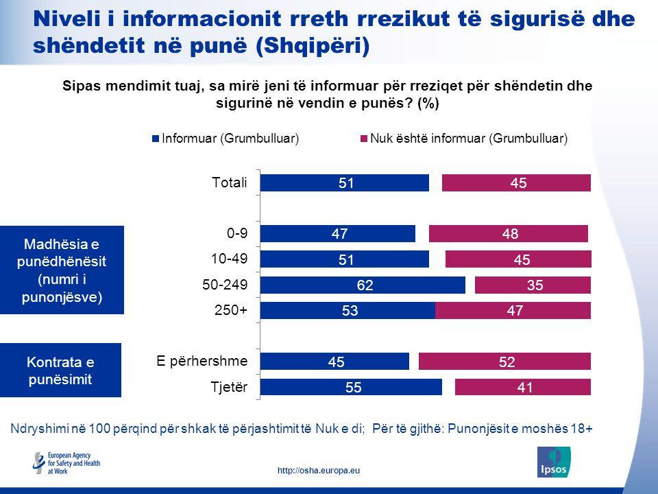 15 http://osha.europa.eu Ndryshimi në 100 përqind për shkak të përjashtimit të Nuk e di; Për të gjithë: Punonjësit e moshës 18+ Madhësia e punëdhënësi