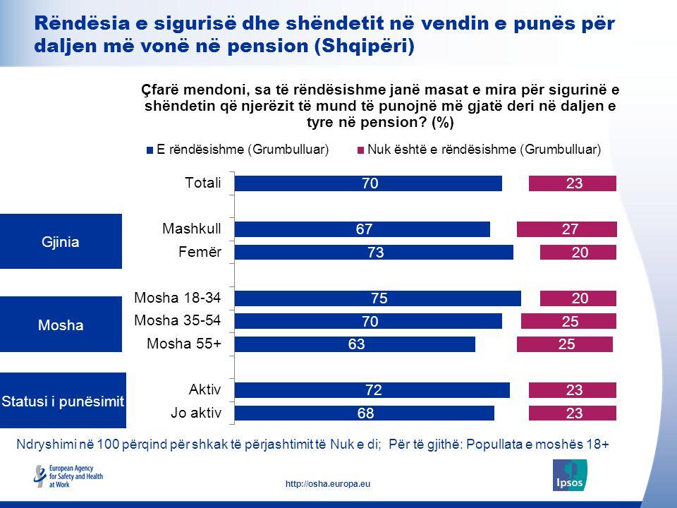 20 http://osha.europa.eu Ndryshimi në 100 përqind për shkak të përjashtimit të Nuk e di; Për të gjithë: Popullata e moshës 18+ Gjinia Mosha Statusi i