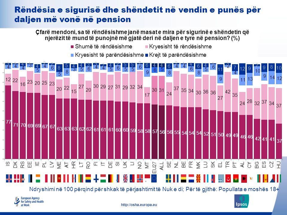 22 http://osha.europa.eu Ndryshimi në 100 përqind për shkak të përjashtimit të Nuk e di; Për të gjithë: Popullata e moshës 18+ Rëndësia e sigurisë dhe