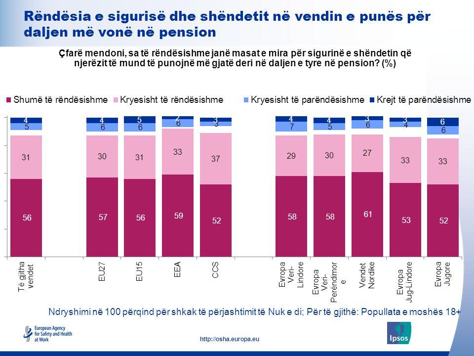 23 http://osha.europa.eu Ndryshimi në 100 përqind për shkak të përjashtimit të Nuk e di; Për të gjithë: Popullata e moshës 18+ Rëndësia e sigurisë dhe