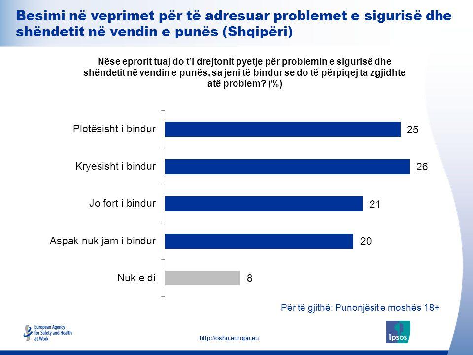25 http://osha.europa.eu Për të gjithë: Punonjësit e moshës 18+ Besimi në veprimet për të adresuar problemet e sigurisë dhe shëndetit në vendin e punë