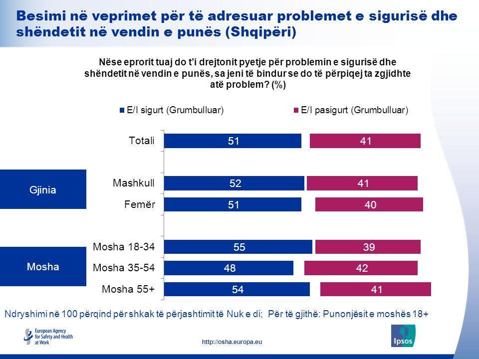 26 http://osha.europa.eu Ndryshimi në 100 përqind për shkak të përjashtimit të Nuk e di; Për të gjithë: Punonjësit e moshës 18+ Gjinia Mosha Nëse epro