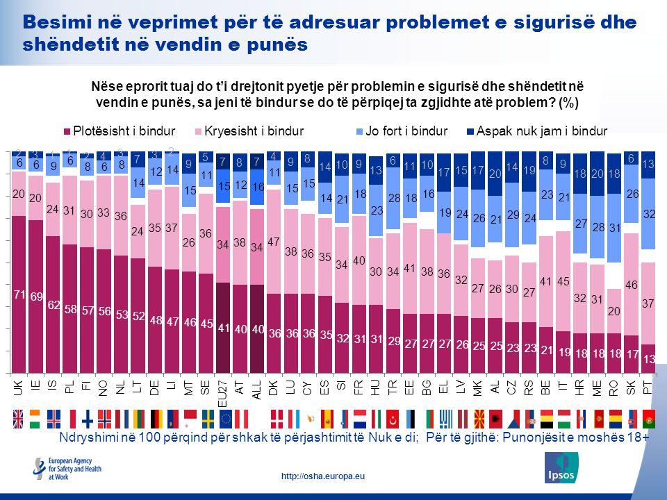 28 http://osha.europa.eu Ndryshimi në 100 përqind për shkak të përjashtimit të Nuk e di; Për të gjithë: Punonjësit e moshës 18+ Nëse eprorit tuaj do t
