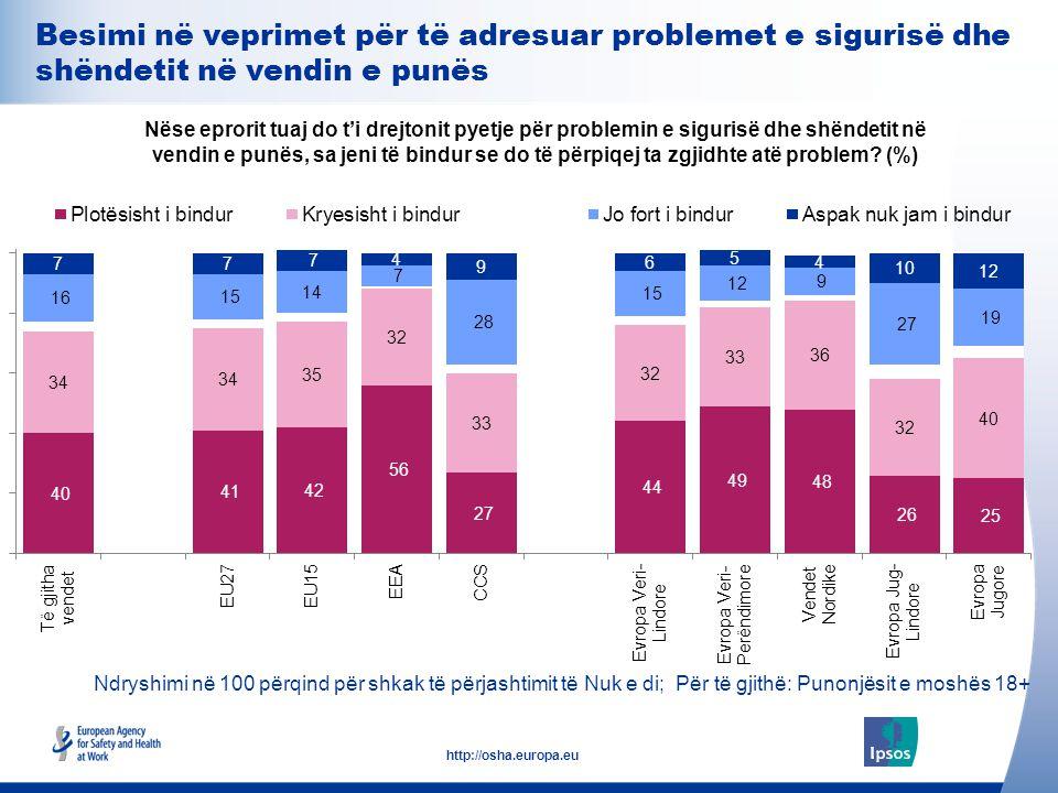 29 http://osha.europa.eu Ndryshimi në 100 përqind për shkak të përjashtimit të Nuk e di; Për të gjithë: Punonjësit e moshës 18+ Nëse eprorit tuaj do t