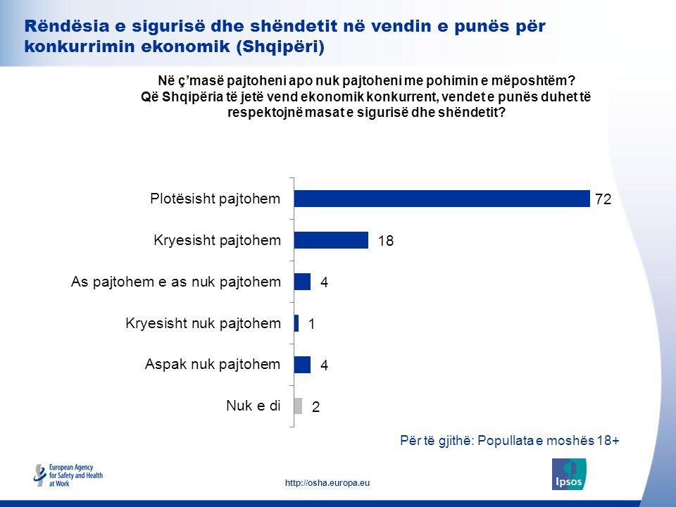 31 http://osha.europa.eu Rëndësia e sigurisë dhe shëndetit në vendin e punës për konkurrimin ekonomik (Shqipëri) Në ç'masë pajtoheni apo nuk pajtoheni