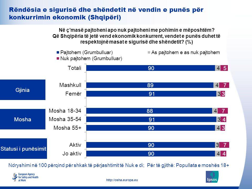 32 http://osha.europa.eu Gjinia Mosha Statusi i punësimit Në ç'masë pajtoheni apo nuk pajtoheni me pohimin e mëposhtëm? Që Shqipëria të jetë vend ekon