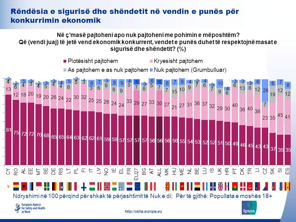 34 http://osha.europa.eu Rëndësia e sigurisë dhe shëndetit në vendin e punës për konkurrimin ekonomik Në ç'masë pajtoheni apo nuk pajtoheni me pohimin