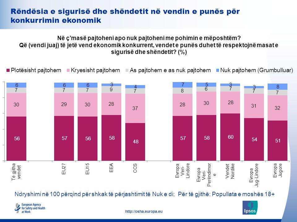 35 http://osha.europa.eu Rëndësia e sigurisë dhe shëndetit në vendin e punës për konkurrimin ekonomik Në ç'masë pajtoheni apo nuk pajtoheni me pohimin
